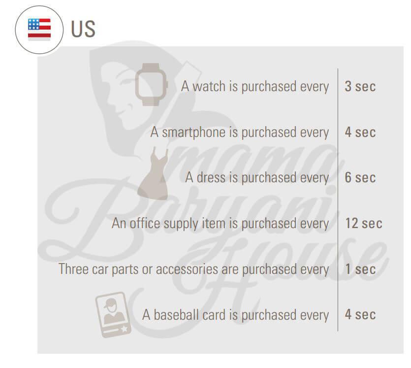 7 Jenis Barang yang Terjual di ebay Setiap 10 Saat 2