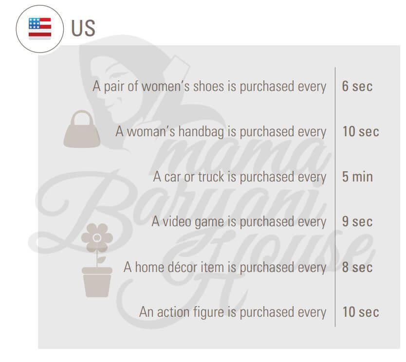 7 Jenis Barang yang Terjual di ebay Setiap 10 Saat 3