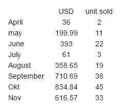 Jualan Tudung RM14,191.47 di eBay 2