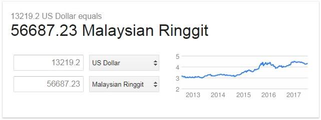 Agen dropship luar negara profit USD13,219.20 Dalam 60 hari 3